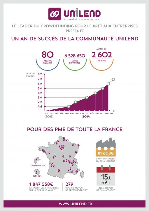 https://www.unilend.fr/var/uploads/infographie1an-recto.png